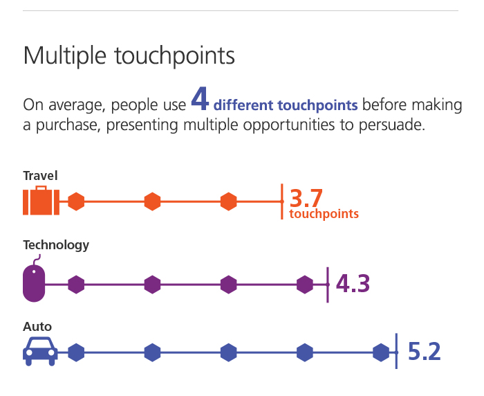 Multiple touchpoints