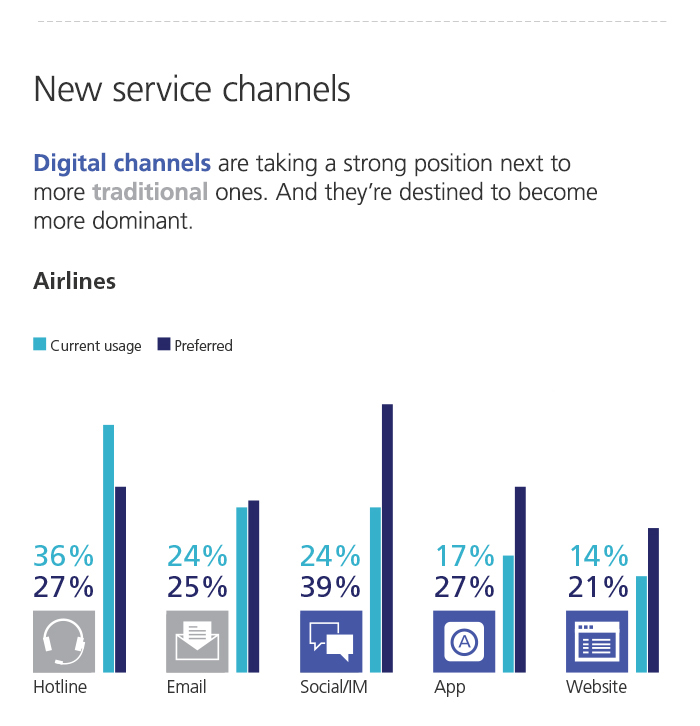 new service channels