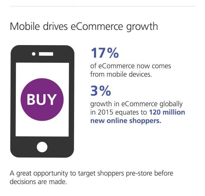 Mobile drives eCommerce growth